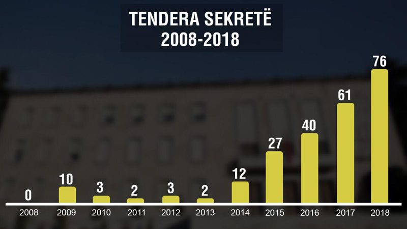 Public tenders' abuses reach record high levels while national economy deteriorates due to increased taxation and bad fiscal policy.